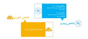 هدف گذاری صحیح در بازاریابی شبکه ای
